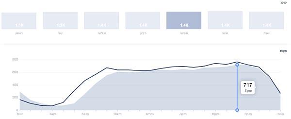 תנועת האוהדים בפייסבוק לפי ימים ושעות